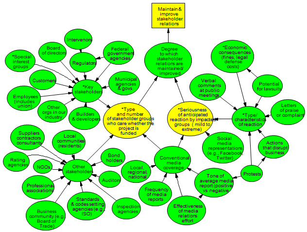 Creating Influence Diagrams