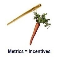 Metrics imply incentives
