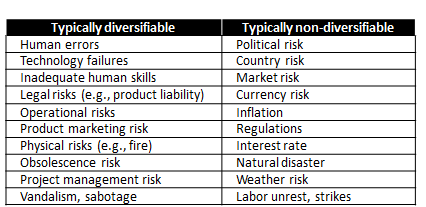 diversifiable or an undiversifiable risk