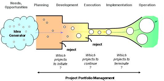 The project pipeline