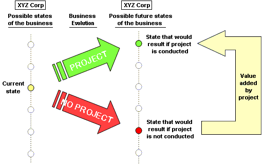 Projects determine business evolution.
