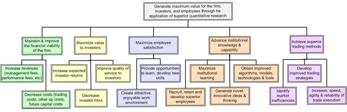 Sample objectives hierarchy for hedge fund