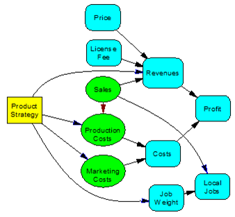 monte carlo analysis and decision trees