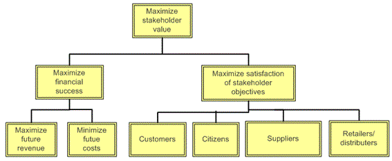 Sample objectives hierarchy based on stakeholder value