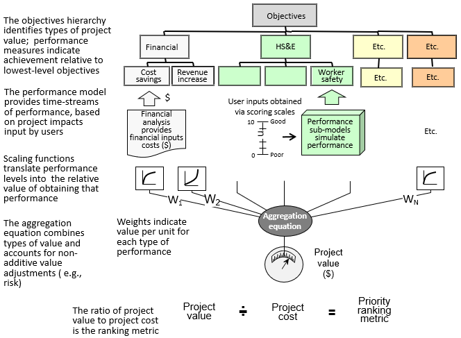 How the model estimtes project value